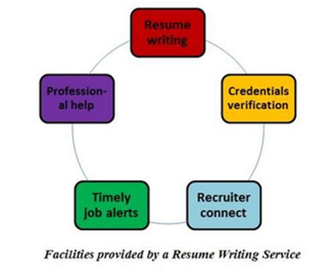 Is it a good idea to include self-employment on a resume
